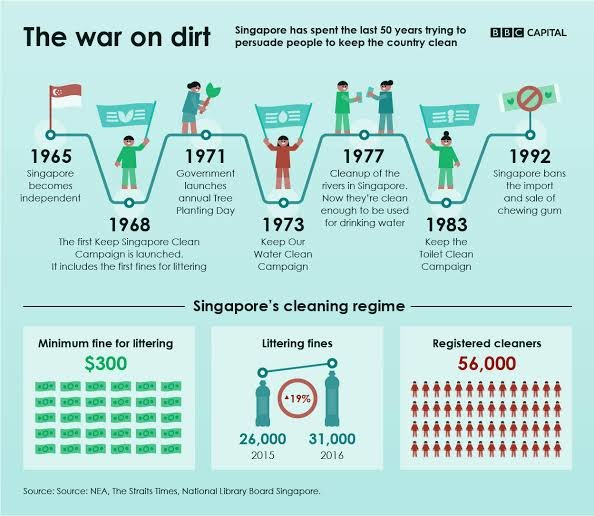 War on Dirt adopted by Singapore